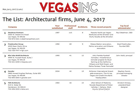 "Steelman Partners Tops ""The List: Architectural Firms"""