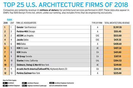 Steelman Partners Ranks in Architectural Record's Top 300 Architecture Firms