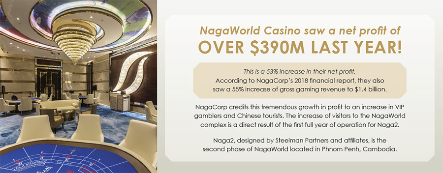 NagaWorld Casino saw a net profit of OVER $390M LAST YEAR! This is a 53% increase in their net profit. According to NagaCorp's 2018 financial report, they also saw a 55% increase of gross gaming revenue to $1.4 billion.